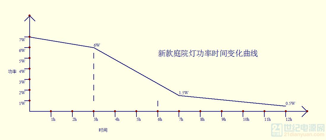 新款庭院灯功率时间变化曲线.png