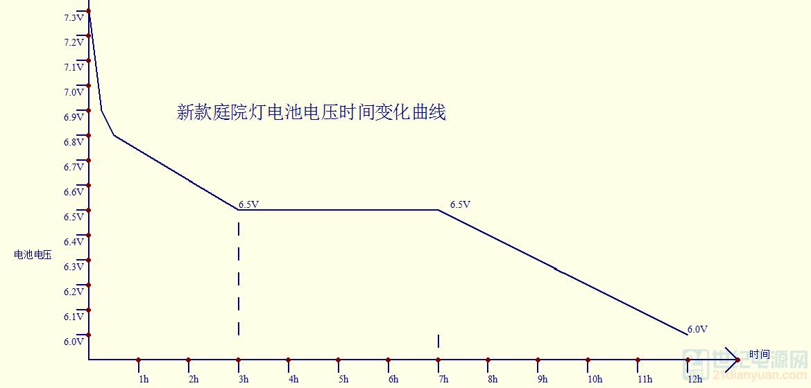 新款庭院灯电池电压和时间变化曲线.png