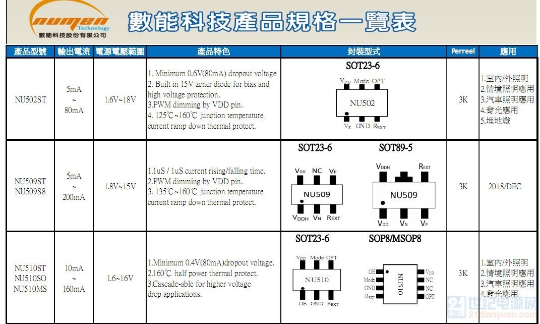 数能产品NU502 NU510系列.JPG
