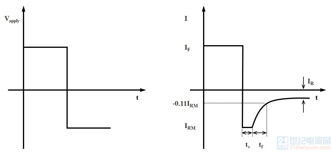 图1.1 反向恢复特性示意图