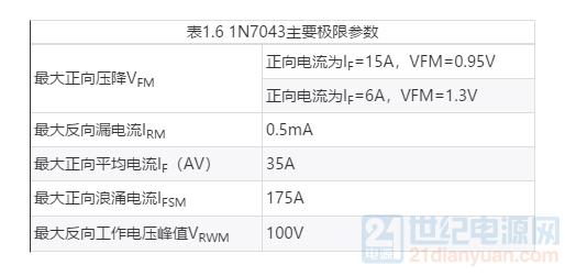 表1.6 1N7043主要极限参数.png