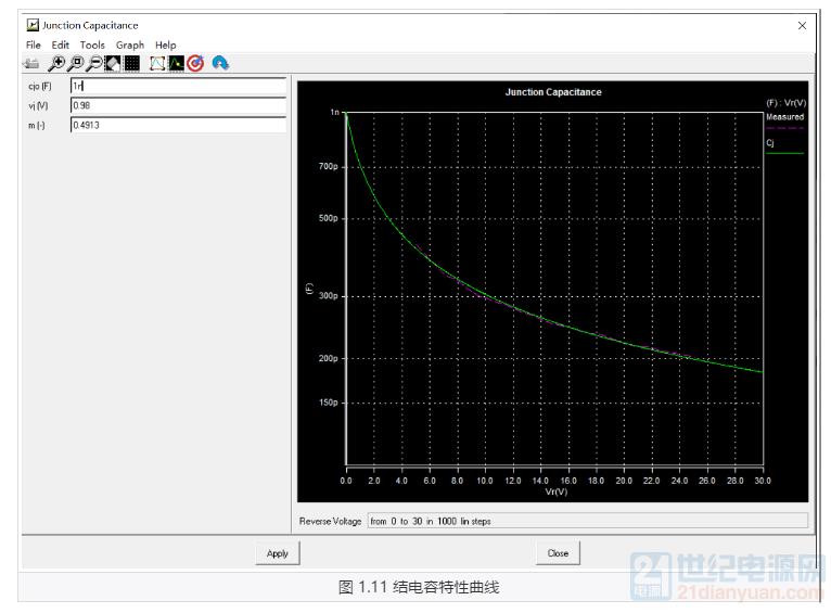 图 1.11 结电容特性曲线.png
