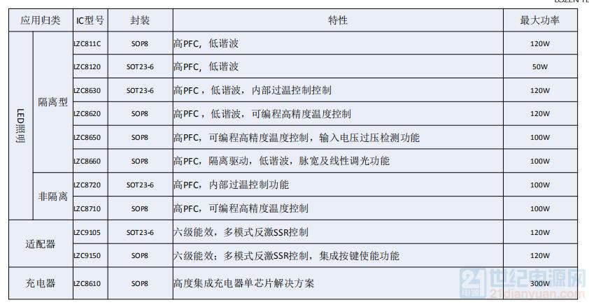 LZC选型表.png