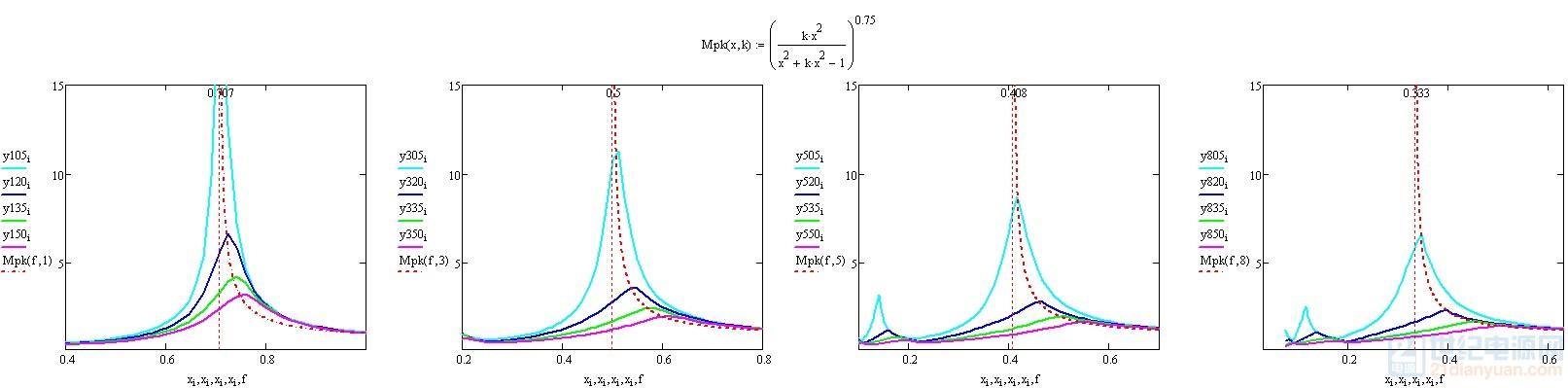 四组峰值曲线.jpg