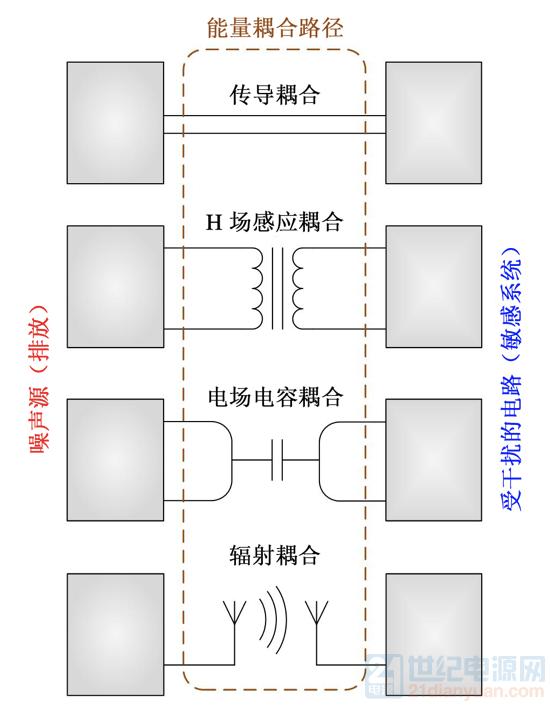 EMI耦合模式.png