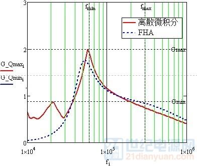 临界Qmax与FHA对比.jpg
