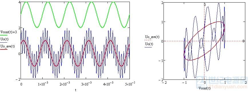 低于开关频率规律.jpg