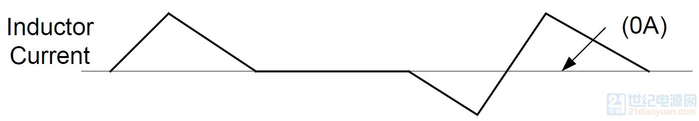 强制连续导通模式电感电流波形