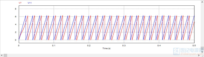 蓝色是输入电源的相位,红色是锁相结果