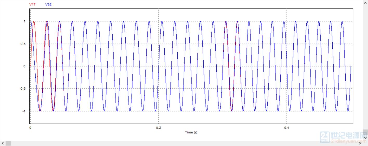 这是输入正弦和输出的角度经过cos后的结果,发现滞后90°