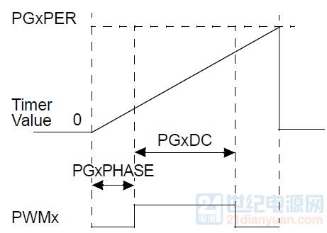 可变相位模式.png