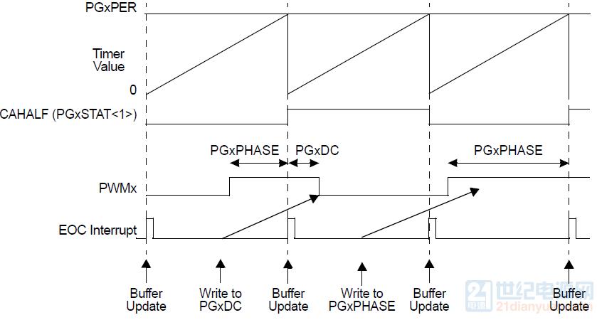 双边沿中心对齐模式2.png