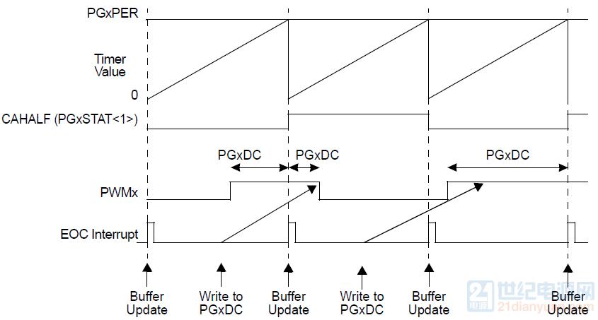 双重更新中心对齐模式.png