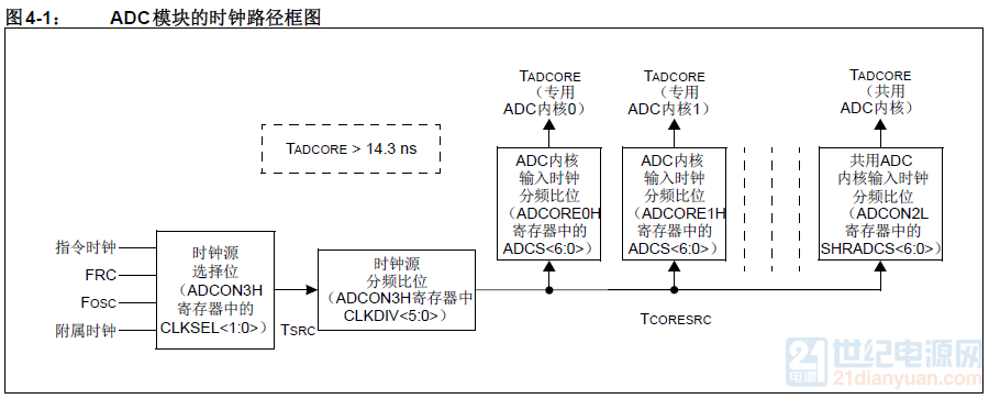 ADC时钟路径图.png