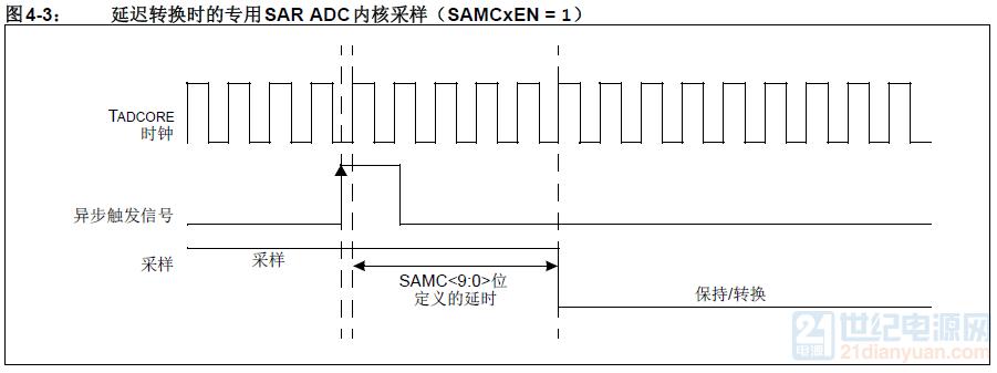 延迟转换时的专用SAR ADC内核采样.png