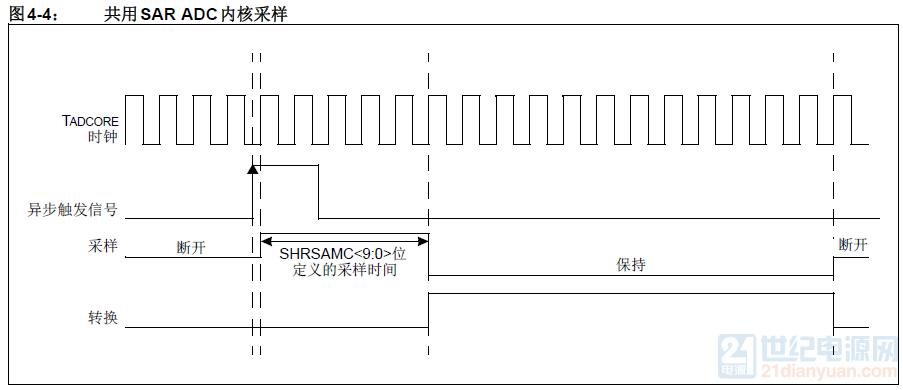 共用SAR ADC内核采样.png