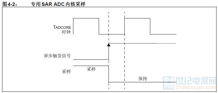 专用SAR ADC内核采样.png