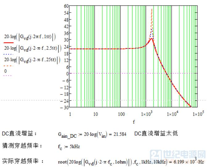 功率级传函幅值特性.png