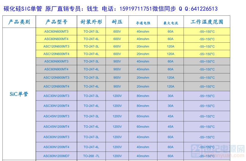 碳化硅MOS选型表