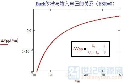 输出纹波与输入电压的关系(ESR=0).jpg