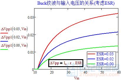 输出纹波与输入电压的关系(考虑ESR).png