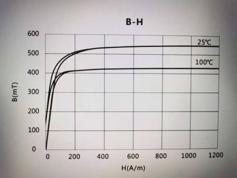 铁氧体的B-H曲线