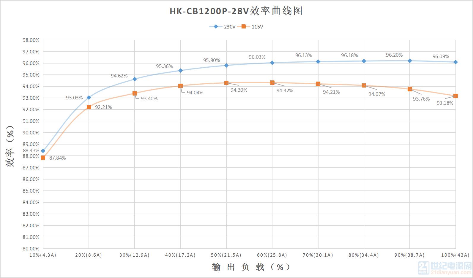 HK-CB1200P-28V效率曲线图.png