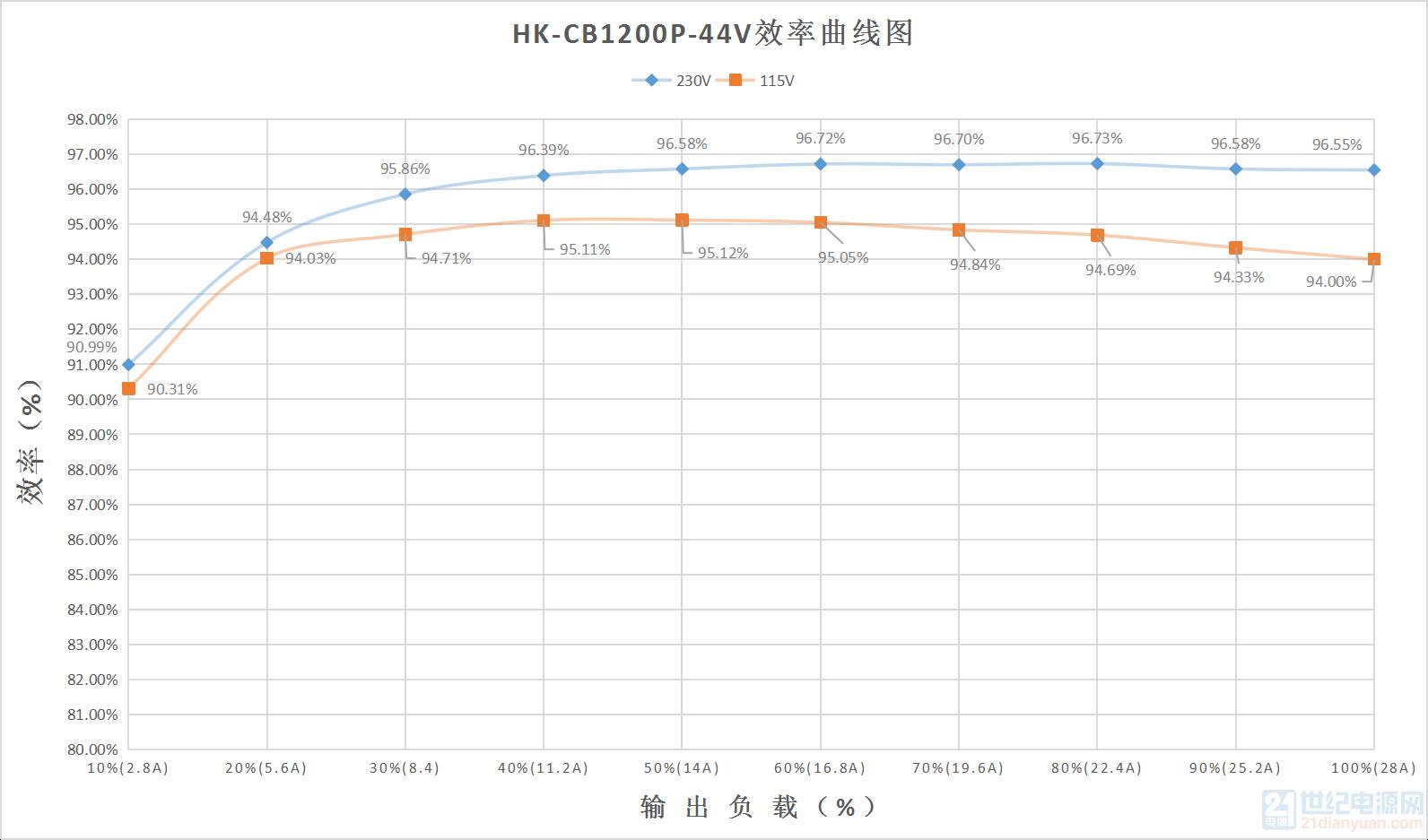 HK-CB1200P-44V效率曲线图.png