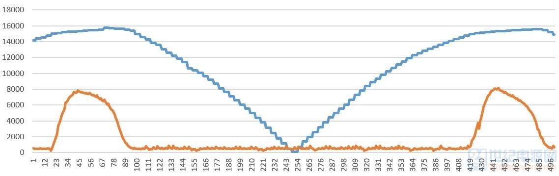 参考电流(蓝色)和实际电流(橙色)
