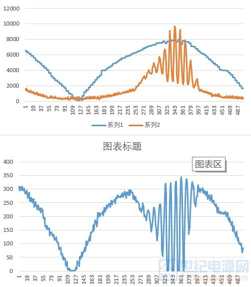上图参考电流(蓝色)和实际电流(橙色)。下图是对应的占空比波形,周期900 ... ... ...