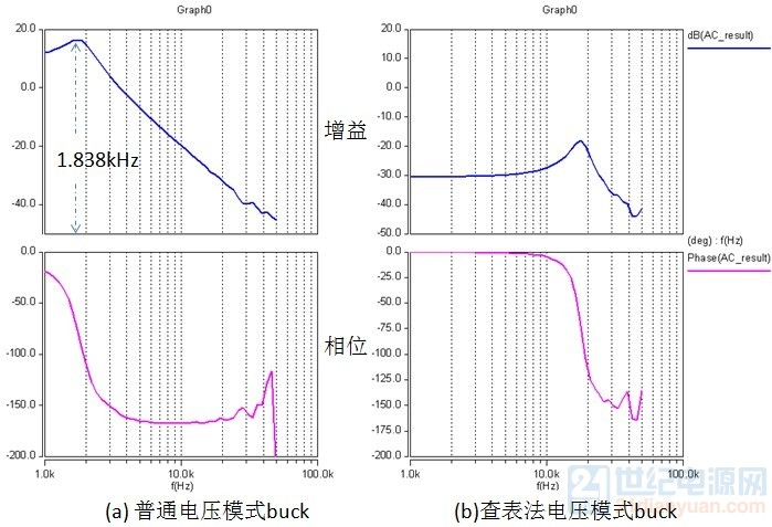 buck电路bode图对比.jpg