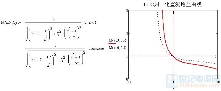 LLC归一化增益曲线.jpg
